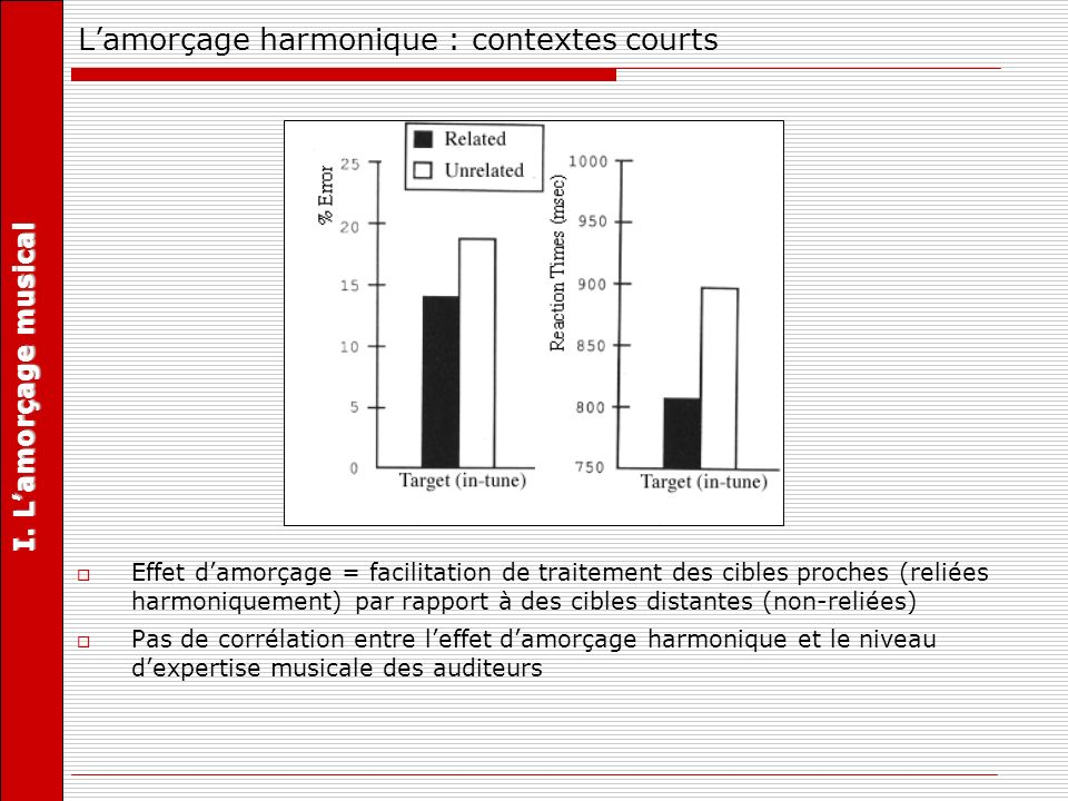 Effet damorçage = facilitation de traitement des cibles proches (reliées harmoniquement) par rapport à des cibles distantes (non-reliées) Pas de corré