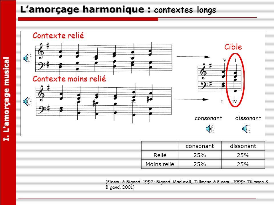 (Pineau & Bigand, 1997; Bigand, Madurell, Tillmann & Pineau, 1999; Tillmann & Bigand, 2001) Contexte relié Contexte moins relié Cible consonant disson