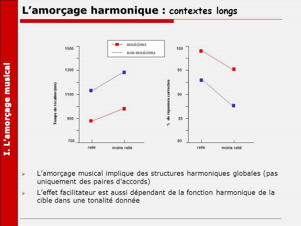 Lamorçage musical implique des structures harmoniques globales (pas uniquement des paires daccords) Leffet facilitateur est aussi dépendant de la fonc