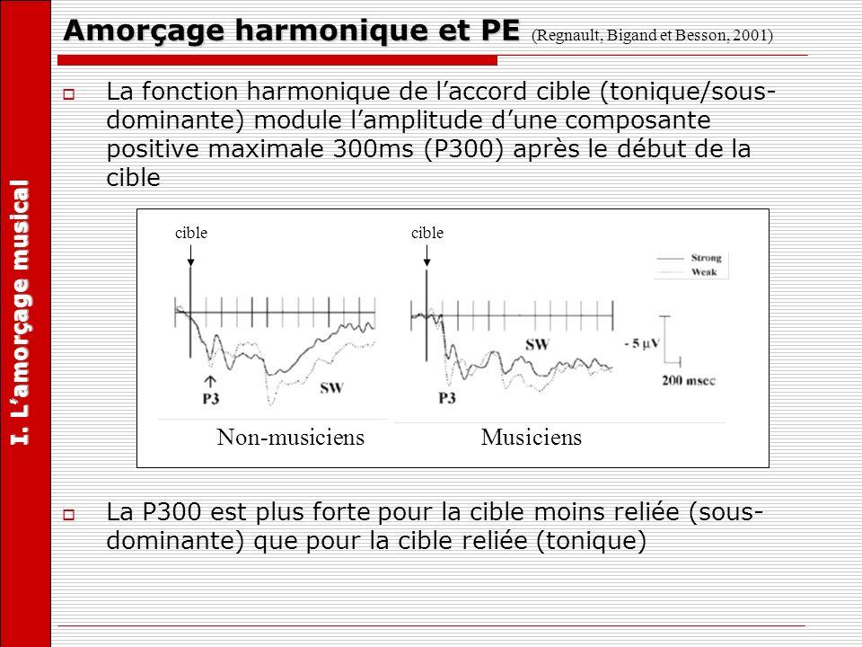 La fonction harmonique de laccord cible (tonique/sous- dominante) module lamplitude dune composante positive maximale 300ms (P300) après le début de l