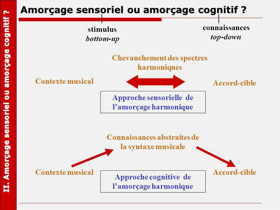 stimulus bottom-up connaissances top-down Amorçage sensoriel ou amorçage cognitif ? Approche sensorielle de lamorçage harmonique Accord-cible Contexte