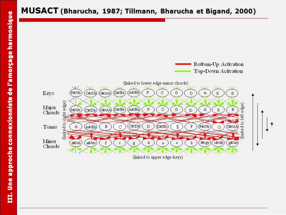 MUSACT (Bharucha, 1987; Tillmann, Bharucha et Bigand, 2000) III. Une approche connexionniste de lamorçage harmonique