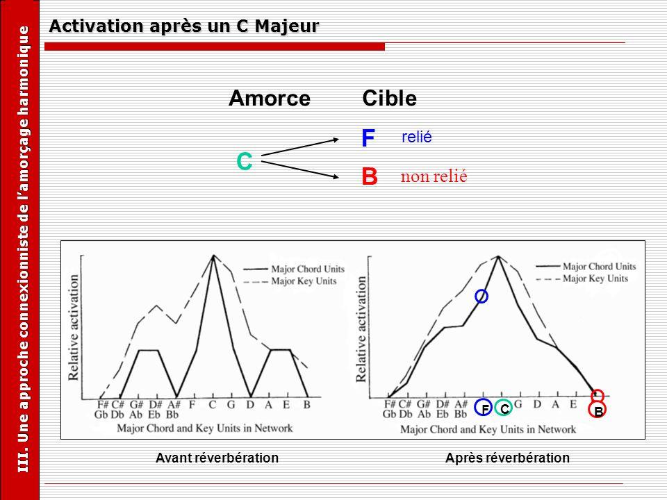 C AmorceCible F relié B non relié Activation après un C Majeur III. Une approche connexionniste de lamorçage harmonique FB Avant réverbération Après r