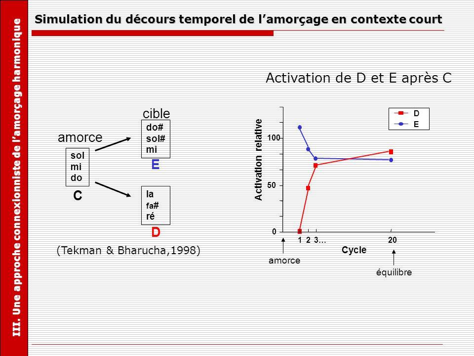 Simulation du décours temporel de lamorçage en contexte court amorce C sol mi do do# sol# mi E la fa # ré D cible (Tekman & Bharucha,1998) III. Une ap