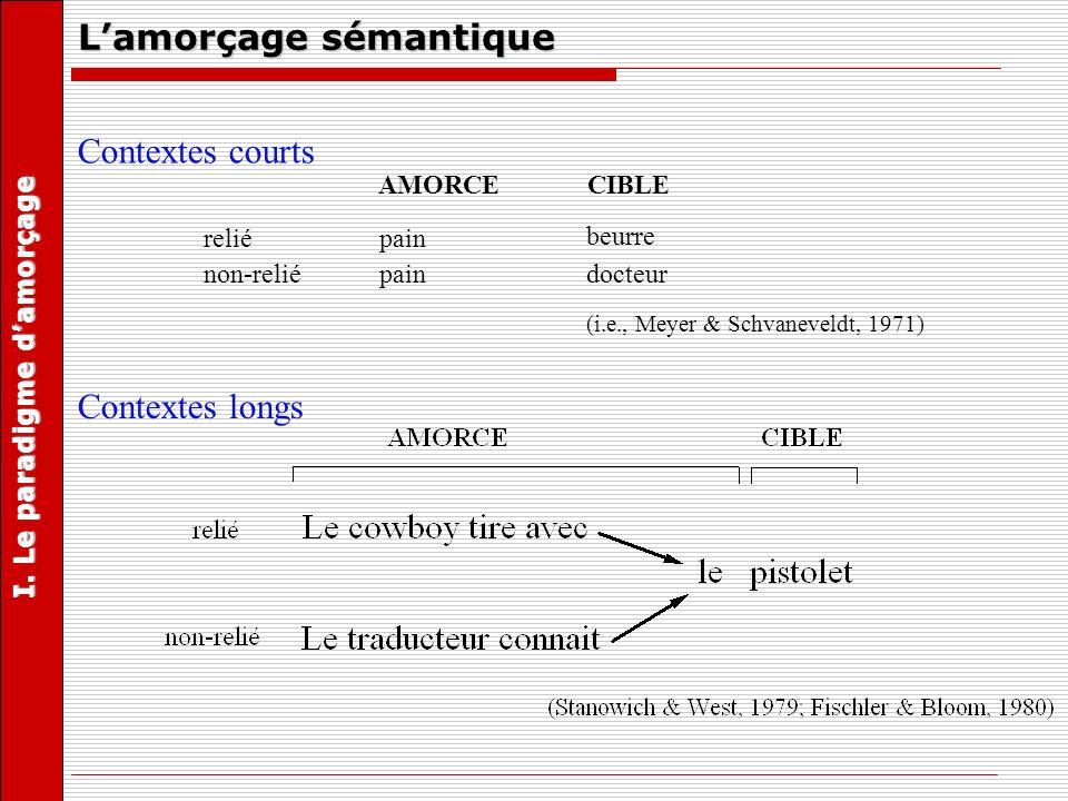 Contextes longs Contextes courts CIBLEAMORCE relié non-relié pain beurre docteur (i.e., Meyer & Schvaneveldt, 1971) Lamorçage sémantique I. Le paradig