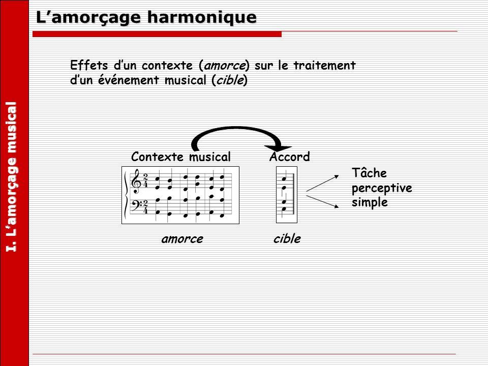 Lamorçage harmonique ConsonantDissonant Timbre ATimbre B Phonème « di » Phonème « dou » MotNon mot Tâche perceptive simple Accord cible TDL I.