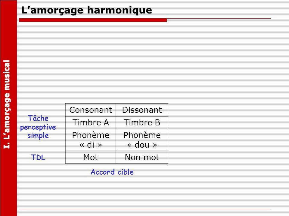Lamorçage harmonique Harmoniquement relié au contexte ConsonantDissonant Timbre ATimbre B Phonème « di » Phonème « dou » MotNon mot Tâche perceptive simple Accord cible TDL Manipulation des relations musicales entre lamorce et la cible I.
