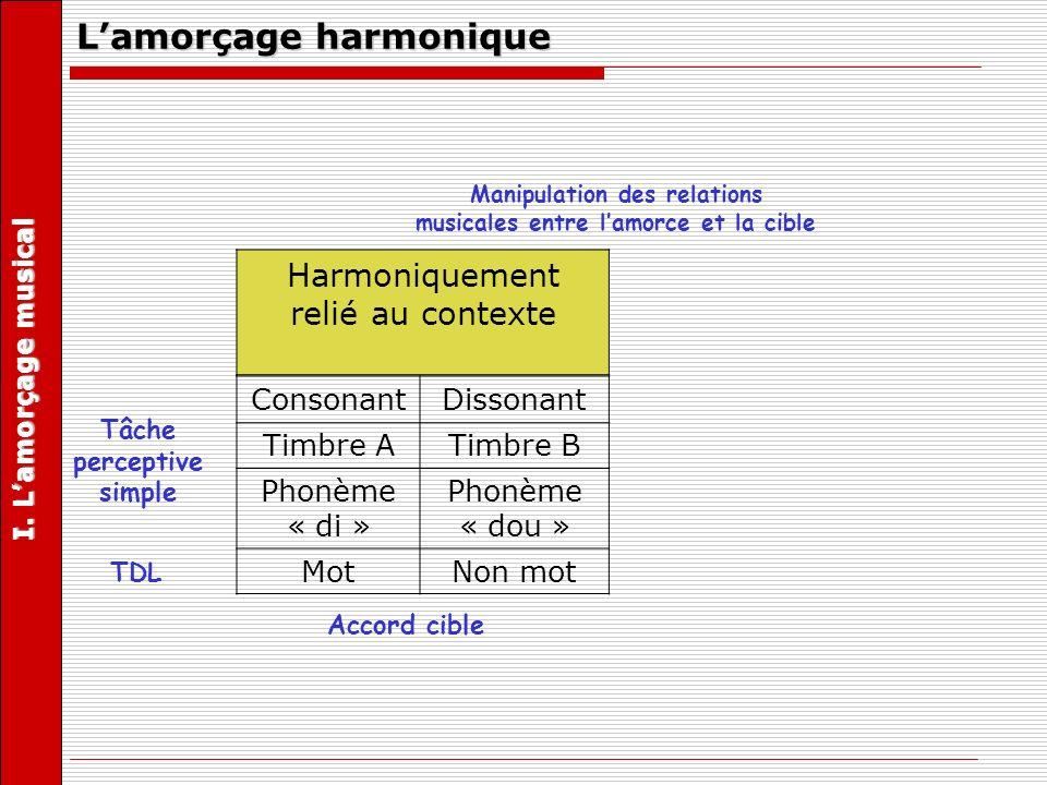 Lamorçage harmonique Harmoniquement relié au contexte Harmoniquement non relié au contexte ConsonantDissonantConsonantDissonant Timbre ATimbre BTimbre ATimbre B Phonème « di » Phonème « dou » Phonème « di » Phonème « dou » MotNon motMotNon mot Tâche perceptive simple Accord cible TDL Accord cible Manipulation des relations musicales entre lamorce et la cible I.
