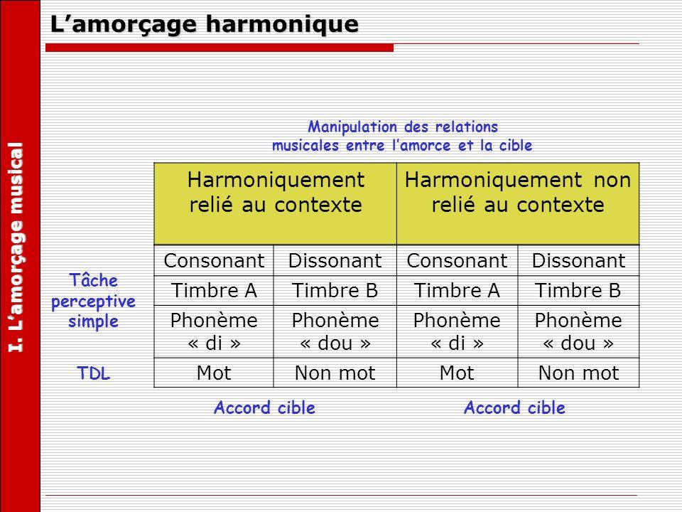 Lamorçage harmonique Harmoniquement relié au contexte Harmoniquement non relié au contexte ConsonantDissonantConsonantDissonant Timbre ATimbre BTimbre