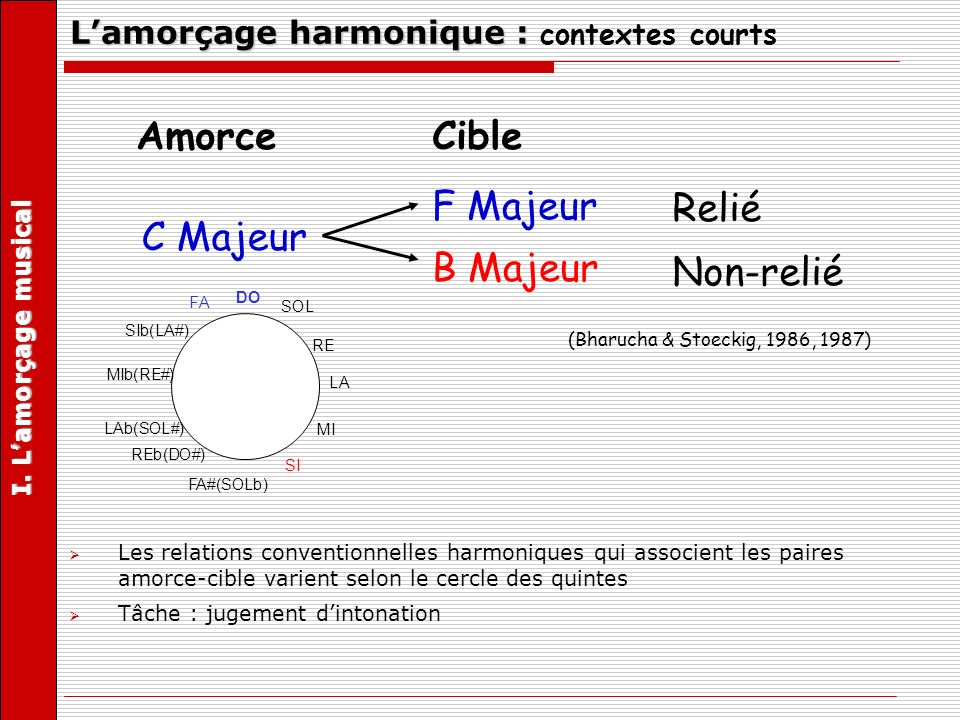 Effet damorçage = facilitation de traitement des cibles proches (reliées harmoniquement) par rapport à des cibles distantes (non-reliées) Pas de corrélation entre leffet damorçage harmonique et le niveau dexpertise musicale des auditeurs Lamorçage harmonique : contextes courts I.