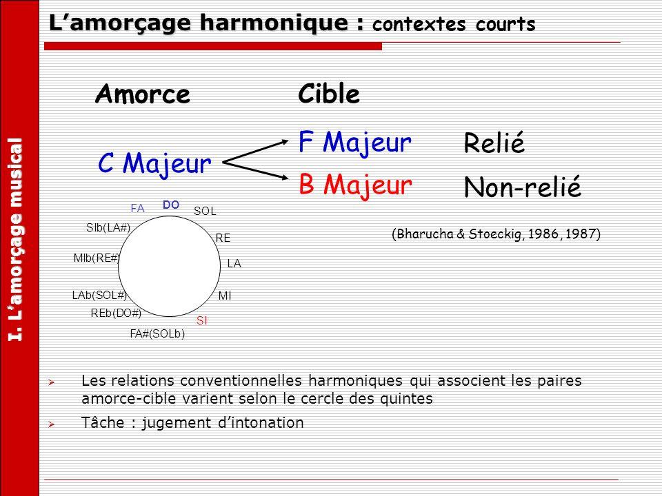 MUSACT (Bharucha, 1987; Tillmann, Bharucha et Bigand, 2000) (linked to lower edge-minor chords) (linked to upper edge-keys) (linked to right edge) (linked to left edge) F D C B c#/dbg#/abf#/gb b e a d g c fa#/bb d#/eb E B A D G C FA#/Bb D#/Eb G#/AbC#/Db F#/Gb A B E A D G CFA#/Bb D#/Eb G#/Ab C#/Db F#/Gb G E Keys Major Chords Tones Minor Chords III.