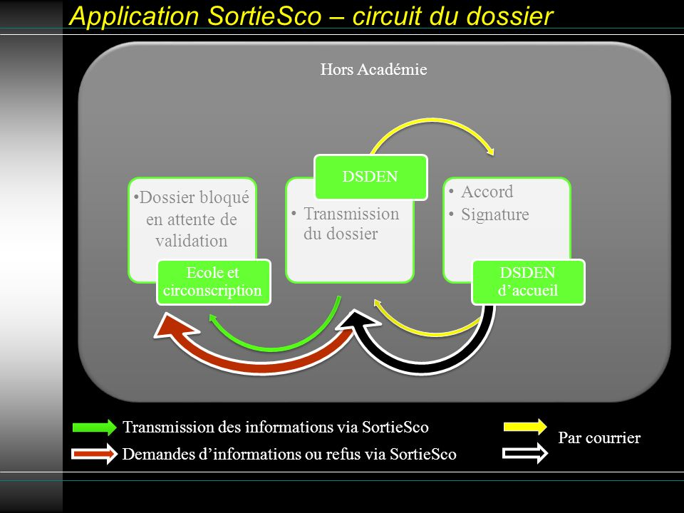Hors Académie Application SortieSco – circuit du dossier Dossier bloqué en attente de validation Ecole et circonscription Transmission du dossier DSDE