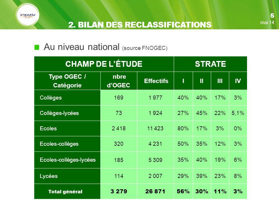 Au niveau national (source FNOGEC) 5 mai 14 CHAMP DE LÉTUDESTRATE Type OGEC / Catégorie nbre dOGEC EffectifsIIIIIIIV Collèges 1691 977 40% 17%3% Collèges-lycées 731 924 27%45%22%5,1% Ecoles 2 41811 423 80%17%3%0% Ecoles-collèges 3204 231 50%35%12%3% Ecoles-collèges-lycées 1855 309 35%40%19%6% Lycées 1142 007 29%39%23%8% Total général 3 27926 871 56%30%11%3% 2.