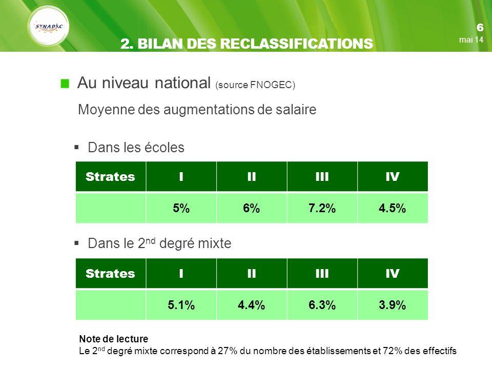 Au niveau national (source FNOGEC) Moyenne des augmentations de salaire Dans les écoles 6 mai 14 2.