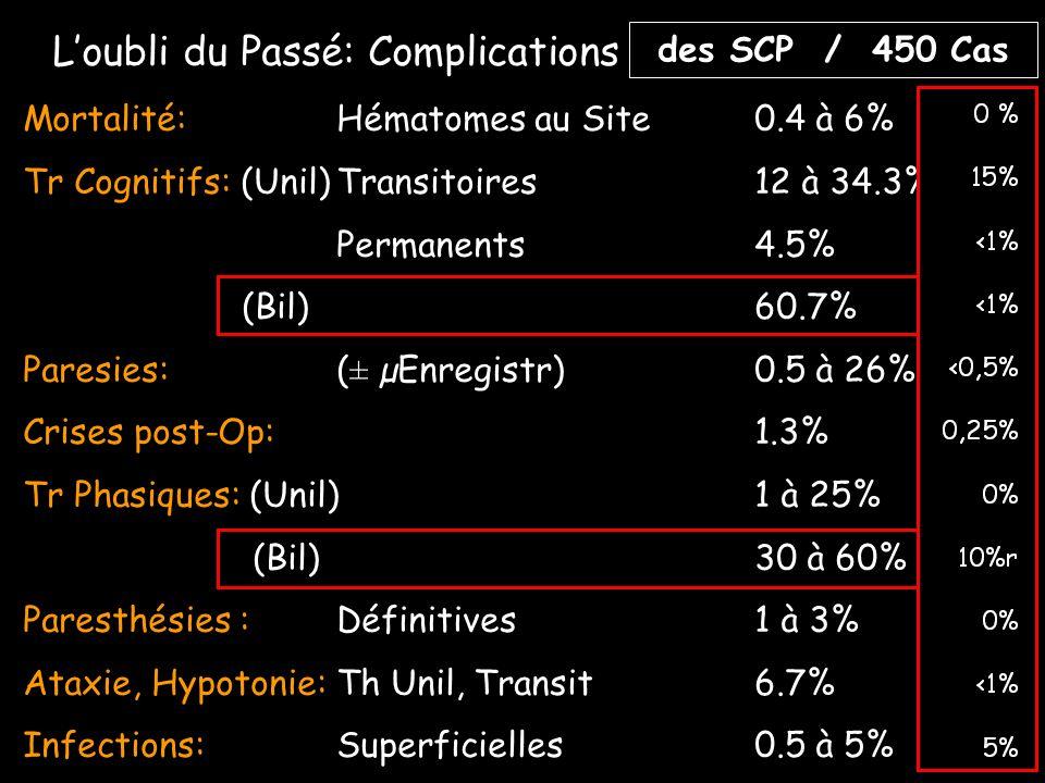 Loubli du Passé: Complications des Thalamotomies Mortalité:Hématomes au Site0.4 à 6% Tr Cognitifs: (Unil)Transitoires12 à 34.3% Permanents4.5% (Bil)60.7% Paresies: (± µEnregistr)0.5 à 26% Crises post-Op:1.3% Tr Phasiques: (Unil)1 à 25% (Bil)30 à 60% Paresthésies : Définitives1 à 3% Ataxie, Hypotonie:Th Unil, Transit6.7% Infections:Superficielles0.5 à 5% des SCP / 450 Cas