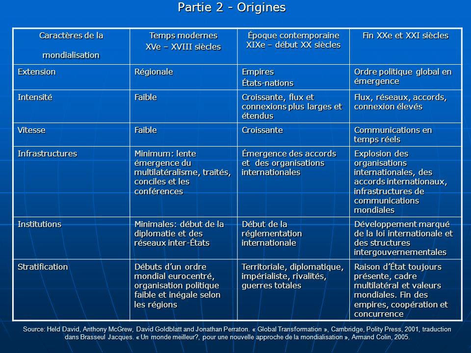 Partie 3 – Idées reçues et mythes persistants 4) Perte de légitimité des États fédérés.
