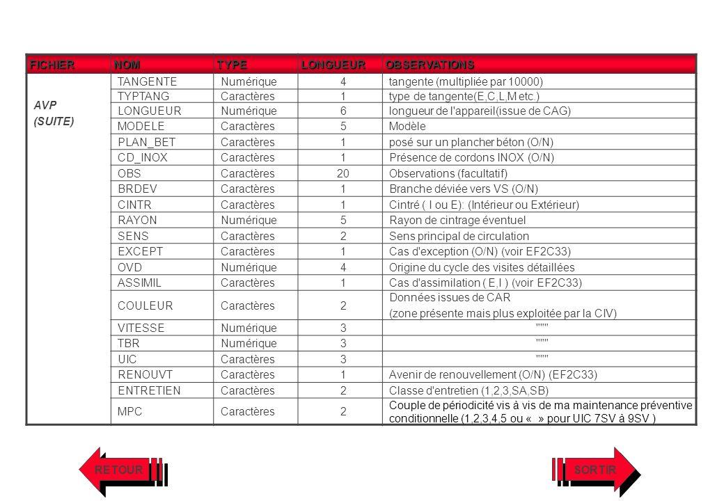FICHIERNOMTYPELONGUEUROBSERVATIONS AVP (SUITE) TANGENTENumérique4tangente (multipliée par 10000) TYPTANGCaractères1type de tangente(E,C,L,M etc.) LONG