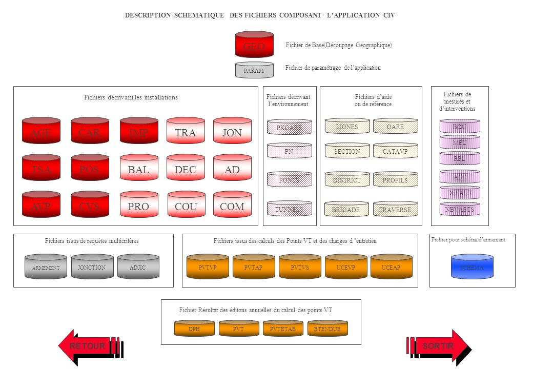 ARMEMENT JONCTIONADJIC Fichiers issus de requêtes multicritères UCEAPUCEVPPVTVPPVTAPPVTVS Fichiers issus des calculs des Points VT et des charges d en