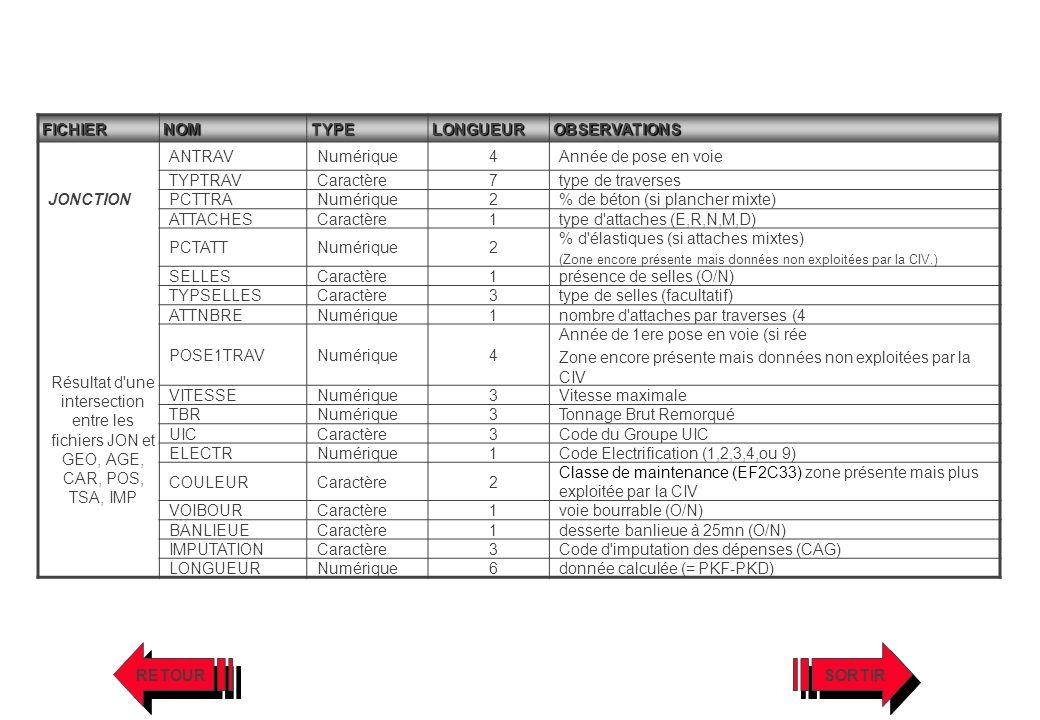 FICHIERNOMTYPELONGUEUROBSERVATIONS JONCTION Résultat d'une intersection entre les fichiers JON et GEO, AGE, CAR, POS, TSA, IMP ANTRAVNumérique4Année d