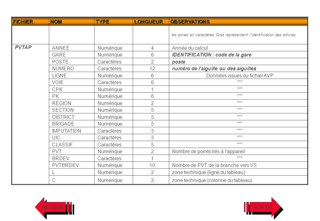 FICHIERNOMTYPELONGUEUROBSERVATIONS les zones en caractères Gras représentent l'identification des articles PVTAP ANNEENumérique4Année du calcul GARENu