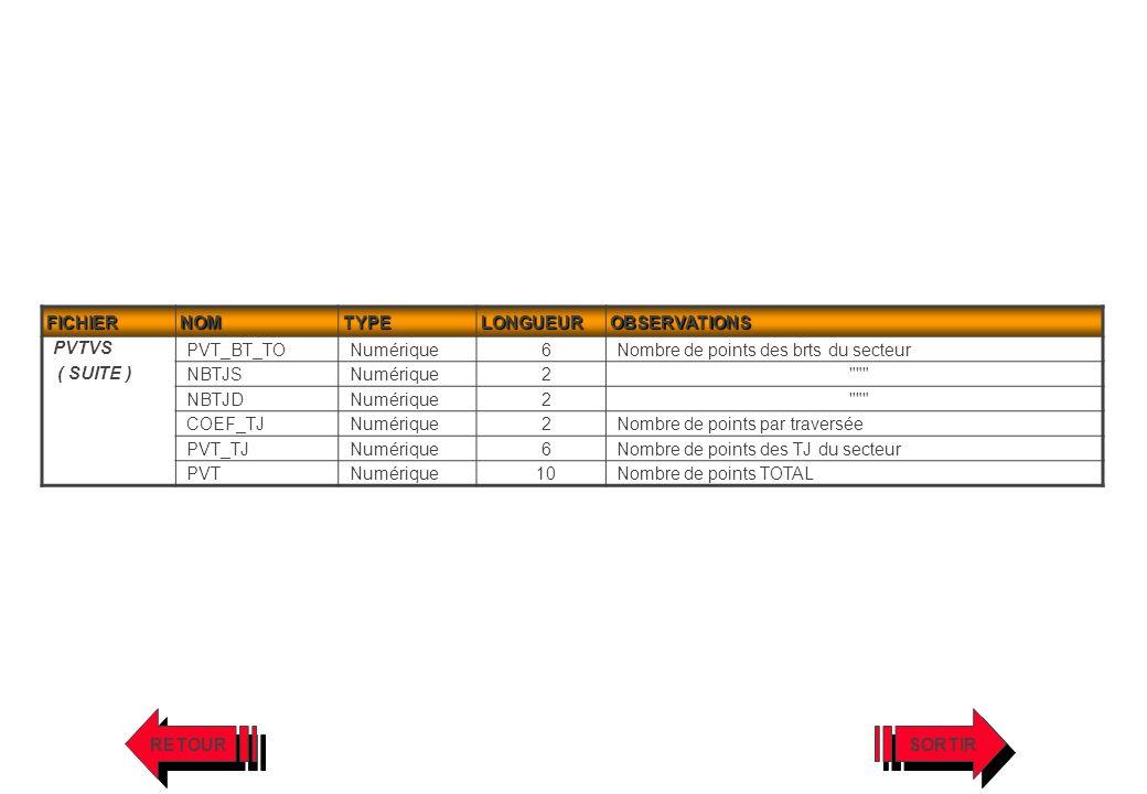 FICHIERNOMTYPELONGUEUROBSERVATIONS PVTVS ( SUITE ) PVT_BT_TONumérique6Nombre de points des brts du secteur NBTJSNumérique2