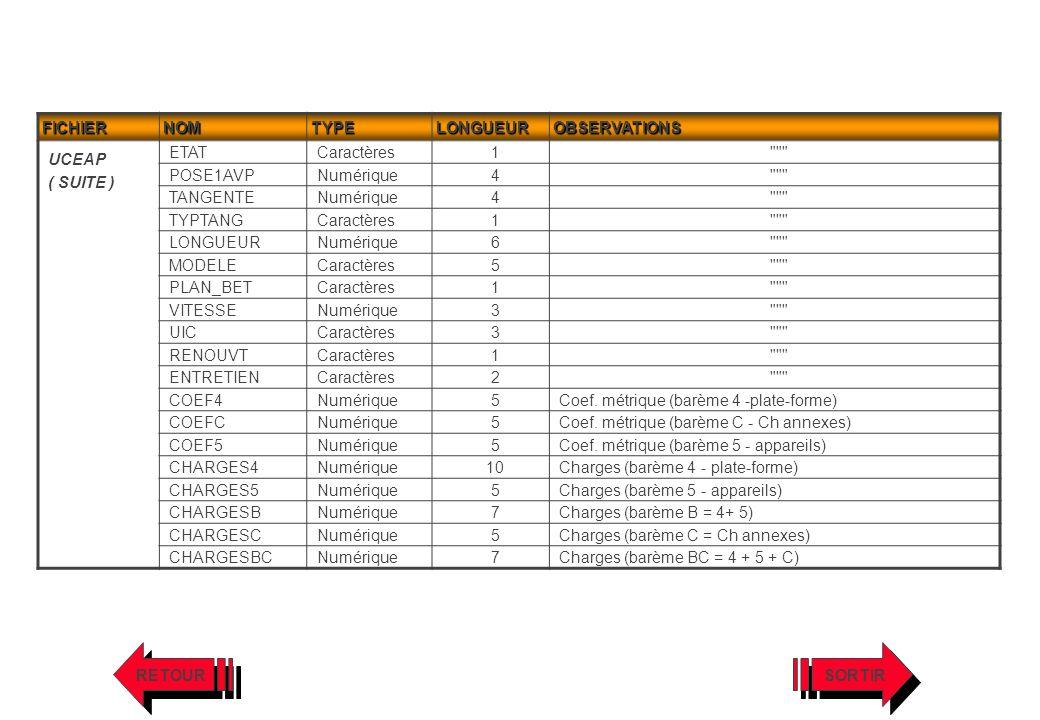 FICHIERNOMTYPELONGUEUROBSERVATIONS UCEAP ( SUITE ) ETATCaractères1