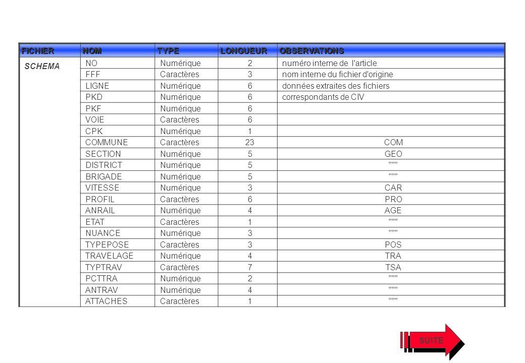 FICHIERNOMTYPELONGUEUROBSERVATIONS SCHEMA NONumérique2numéro interne de l'article FFFCaractères3nom interne du fichier d'origine LIGNENumérique6donnée