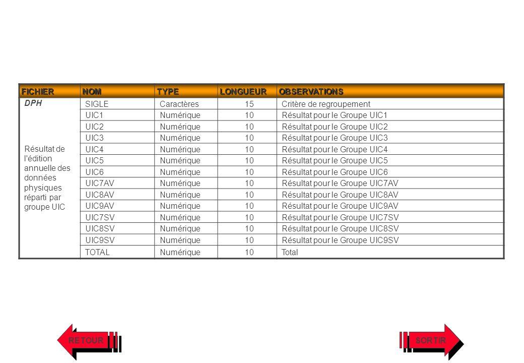 FICHIERNOMTYPELONGUEUROBSERVATIONS DPH Résultat de l'édition annuelle des données physiques réparti par groupe UIC SIGLECaractères15Critère de regroup