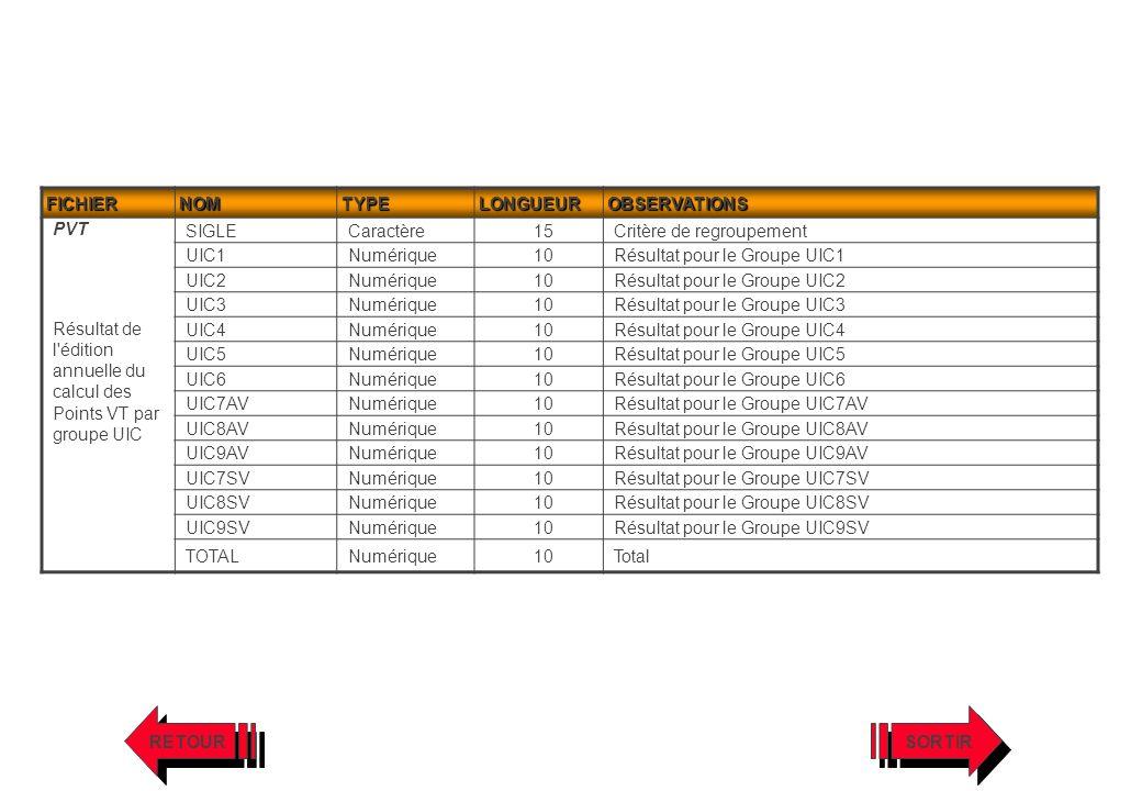 FICHIERNOMTYPELONGUEUROBSERVATIONS PVT Résultat de l'édition annuelle du calcul des Points VT par groupe UIC SIGLECaractère15Critère de regroupement U