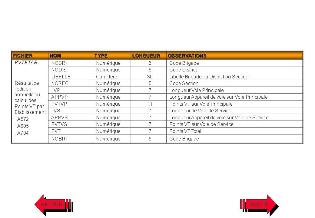 FICHIERNOMTYPELONGUEUROBSERVATIONS PVTETAB Résultat de l'édition annuelle du calcul des Points VT par Etablissement +A572 +A605 +A704 NOBRINumérique5C