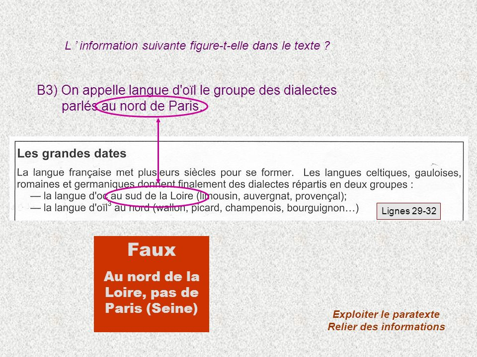 B3) On appelle langue d'oïl le groupe des dialectes parlés au nord de Paris. Exploiter le paratexte Relier des informations Faux Au nord de la Loire,