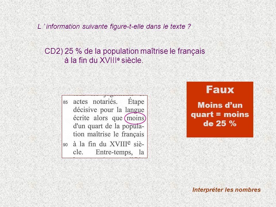 CD2) 25 % de la population maîtrise le français à la fin du XVIII e siècle. Interpréter les nombres Faux Moins dun quart = moins de 25 % L information