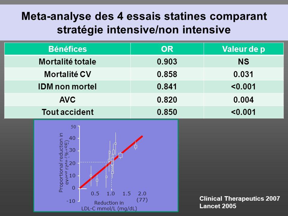 Meta-analyse des 4 essais statines comparant stratégie intensive/non intensive BénéficesORValeur de p Mortalité totale0.903NS Mortalité CV0.8580.031 I