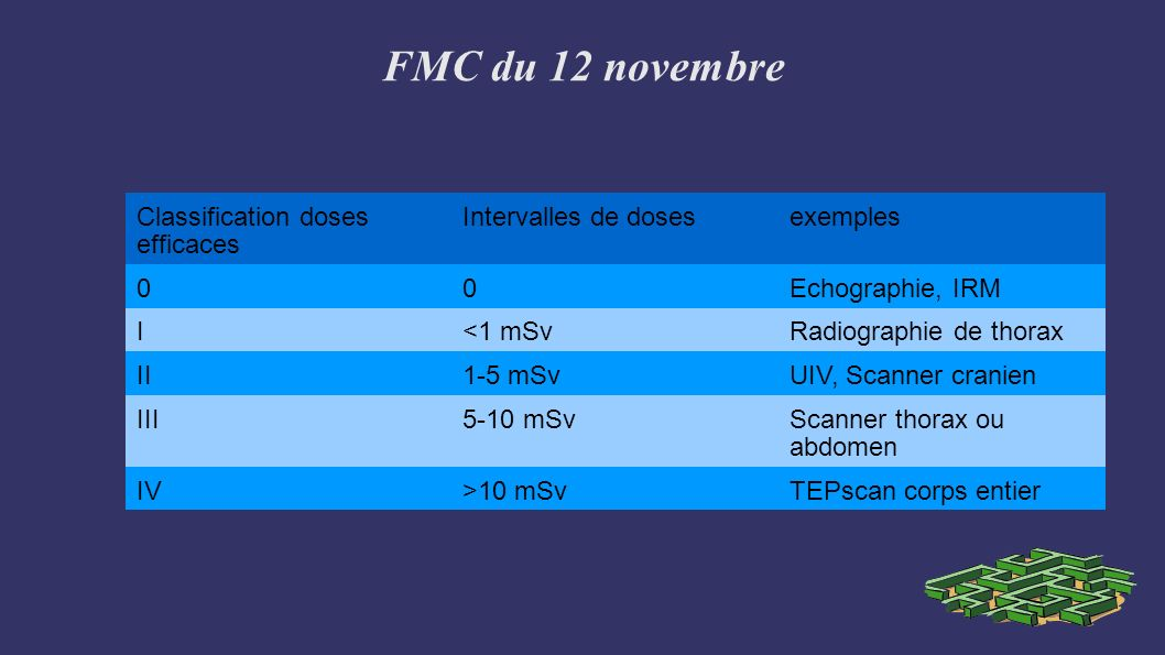 FMC du 12 novembre Classification doses efficaces Intervalles de dosesexemples 00Echographie, IRM I<1 mSvRadiographie de thorax II1-5 mSvUIV, Scanner