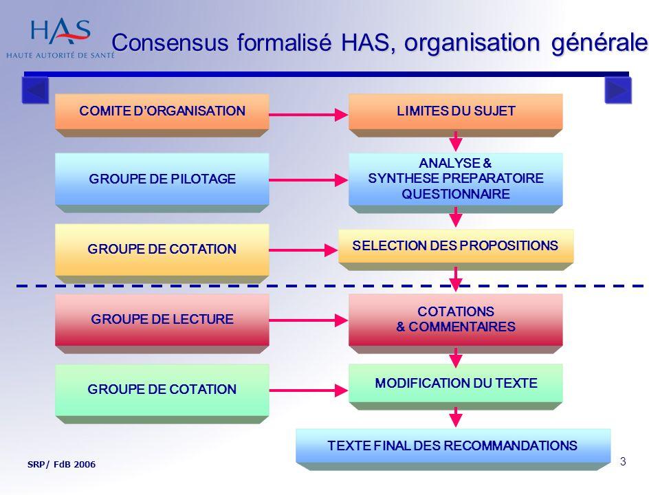 4 Consensus formalisé HAS, version courte SRP/ FdB 2006 Analyse de la littérature Proposition de recommandations (réunions GP) Analyse des réponses Amendement des recommandations (réunion GC) Analyse des réponses du GC Finalisation du texte (réunion GP) 2 ème cotation (courrier) Discussion des cotations (réunion) 1 re cotation (courrier) Groupe de pilotage Phase préparatoire Groupe de cotation Promoteur ……..………………………………….