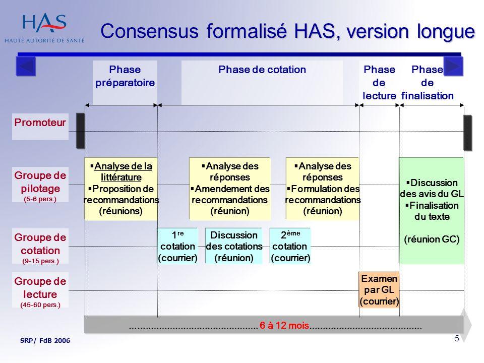6 Consensus formalisé HAS Modélisation et formalisation de lavis des experts Accord entre les membres du groupe sur une indication, une non indication ou une indécision ; Accord fort ou relatif ; Désaccord entre les membres du groupe.