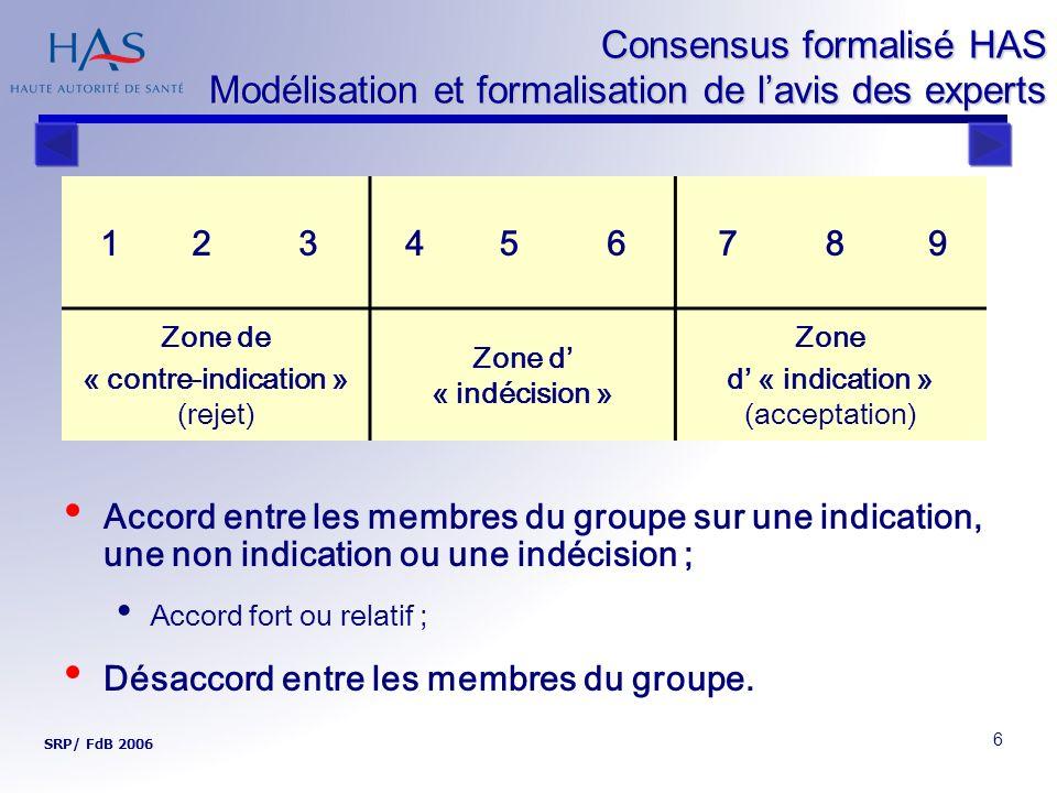 6 Consensus formalisé HAS Modélisation et formalisation de lavis des experts Accord entre les membres du groupe sur une indication, une non indication