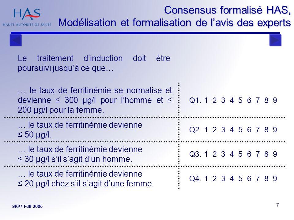 8 Consensus formalisé HAS, Modélisation et formalisation de lavis des experts SRP/ FdB 2006 Le traitement dinduction doit être poursuivi jusquà ce que… … le taux de ferritinémie se normalise et devienne 300 μg/l pour lhomme et 200 μg/l pour la femme.