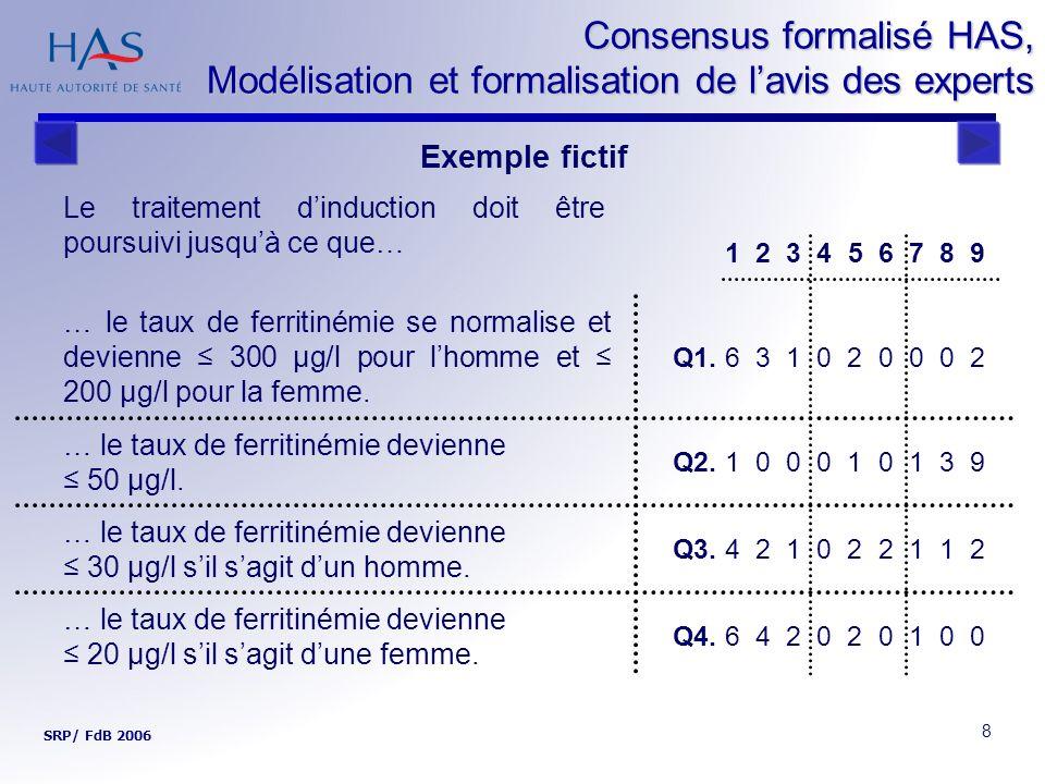 8 Consensus formalisé HAS, Modélisation et formalisation de lavis des experts SRP/ FdB 2006 Le traitement dinduction doit être poursuivi jusquà ce que