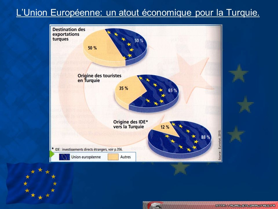 LUnion Européenne: un atout économique pour la Turquie.