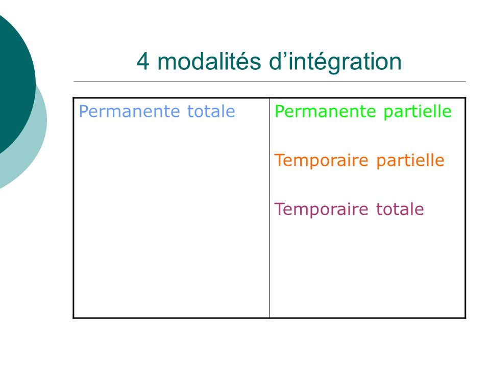 4 modalités dintégration Permanente totalePermanente partielle Temporaire partielle Temporaire totale