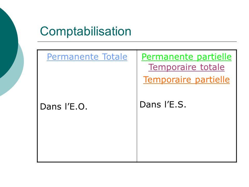 Comptabilisation Permanente Totale Dans lE.O. Permanente partielle Temporaire totale Temporaire partielle Dans lE.S.