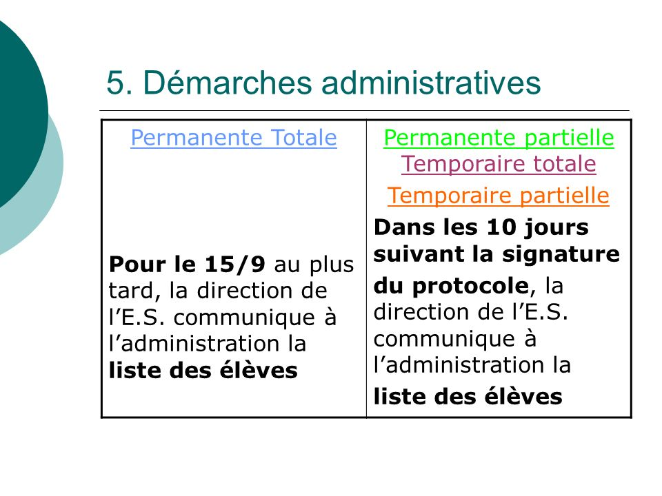 5. Démarches administratives Permanente Totale Pour le 15/9 au plus tard, la direction de lE.S.