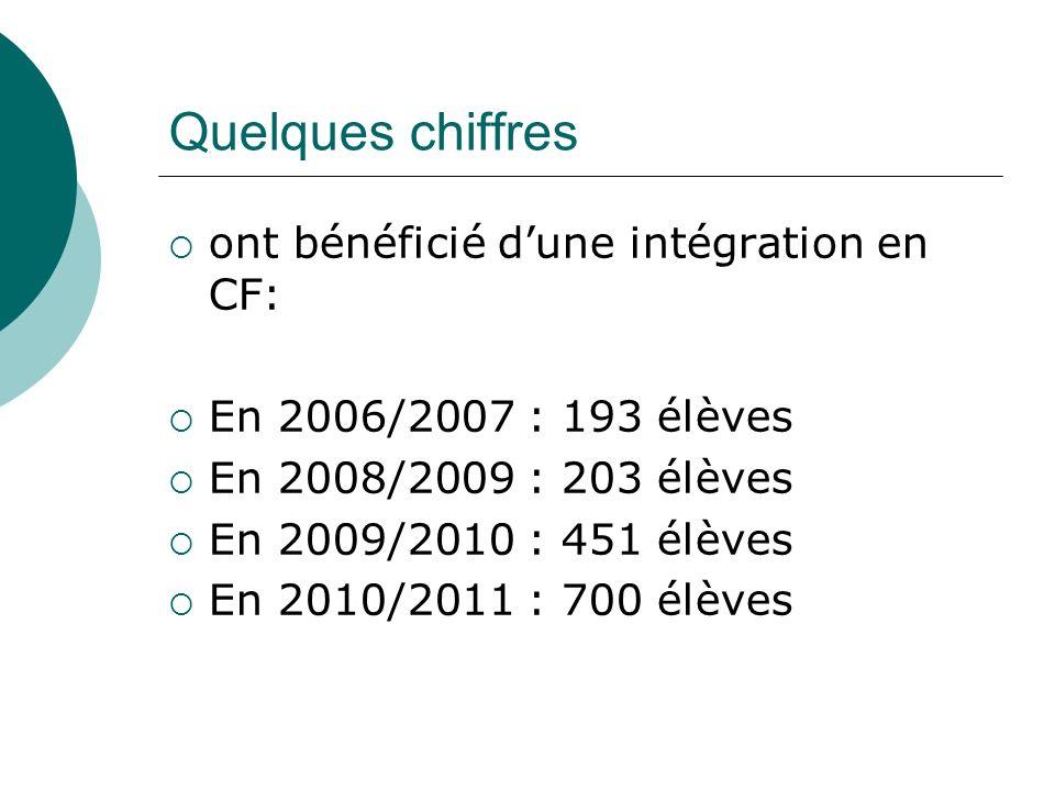 Quelques chiffres ont bénéficié dune intégration en CF: En 2006/2007 : 193 élèves En 2008/2009 : 203 élèves En 2009/2010 : 451 élèves En 2010/2011 : 700 élèves