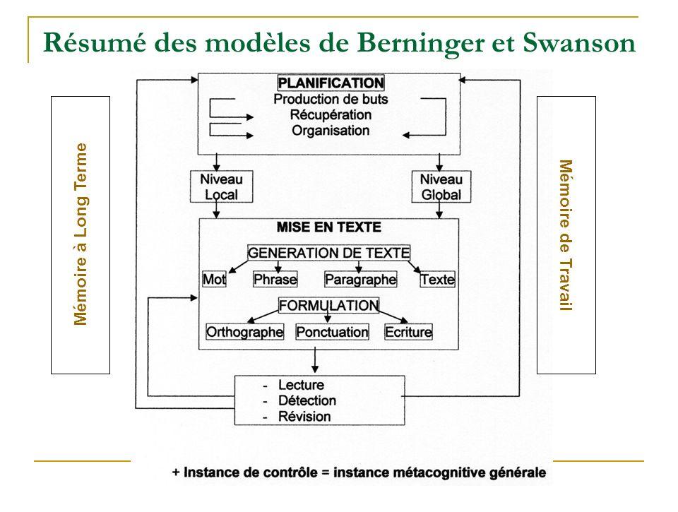 Résumé des modèles de Berninger et Swanson Mémoire à Long Terme Mémoire de Travail