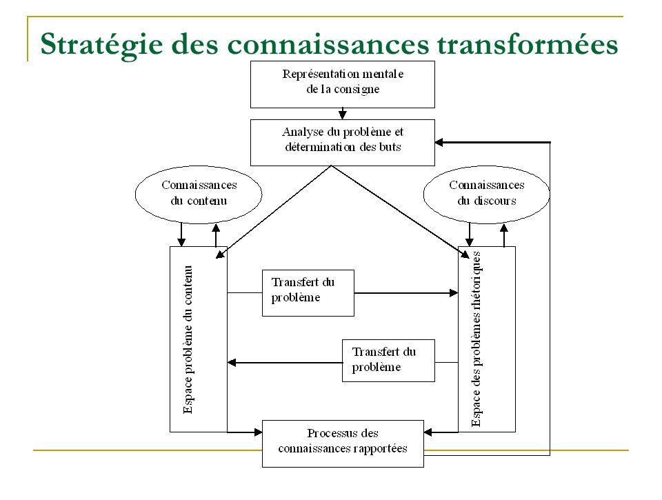Stratégie des connaissances transformées