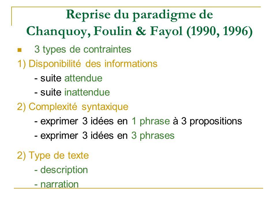 Reprise du paradigme de Chanquoy, Foulin & Fayol (1990, 1996) 3 types de contraintes 1) Disponibilité des informations - suite attendue - suite inatte