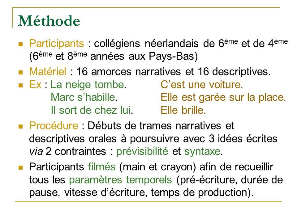 Méthode Participants : collégiens néerlandais de 6 ème et de 4 ème (6 ème et 8 ème années aux Pays-Bas) Matériel : 16 amorces narratives et 16 descrip