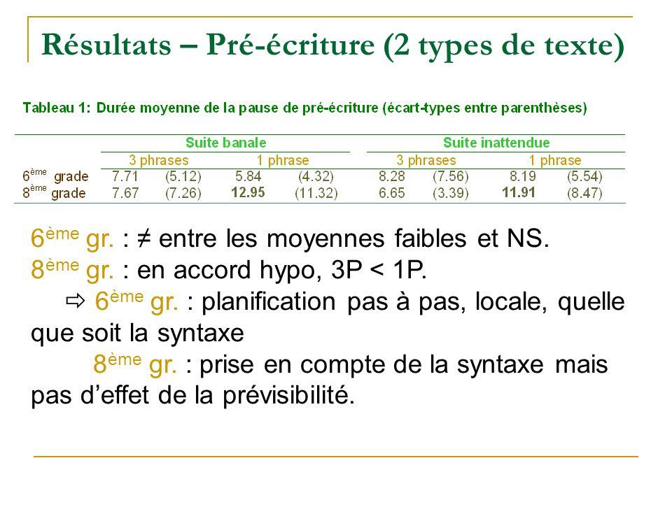 Résultats – Pré-écriture (2 types de texte) 6 ème gr. : entre les moyennes faibles et NS. 8 ème gr. : en accord hypo, 3P < 1P. 6 ème gr. : planificati