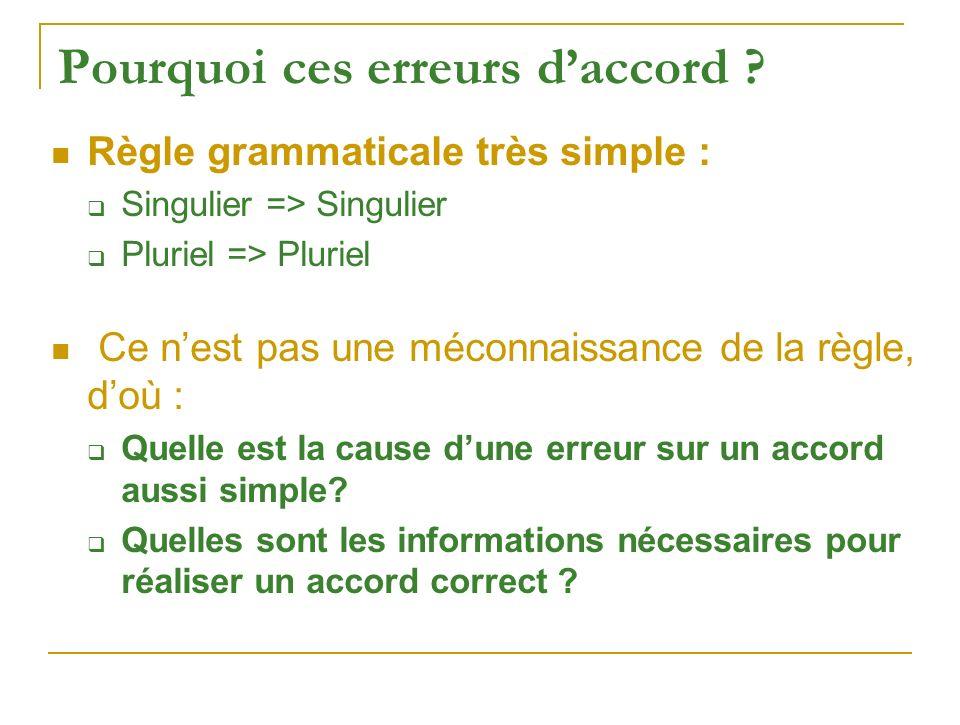 Pourquoi ces erreurs daccord ? Règle grammaticale très simple : Singulier => Singulier Pluriel => Pluriel Ce nest pas une méconnaissance de la règle,